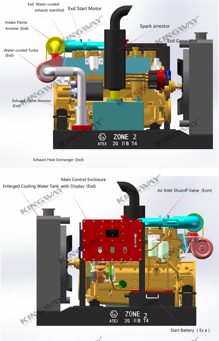 150KVA Zone 2 Hazardous Area Explosion Proof Diesel Generator
